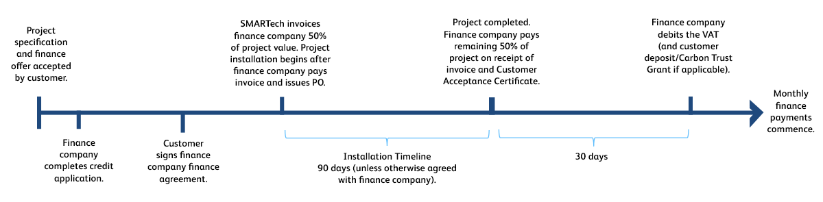 SMARTech Energy Consultancy – Green Loans timeline