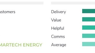 SMARTech energy announces excellent customer satisfaction results and growth in 2019